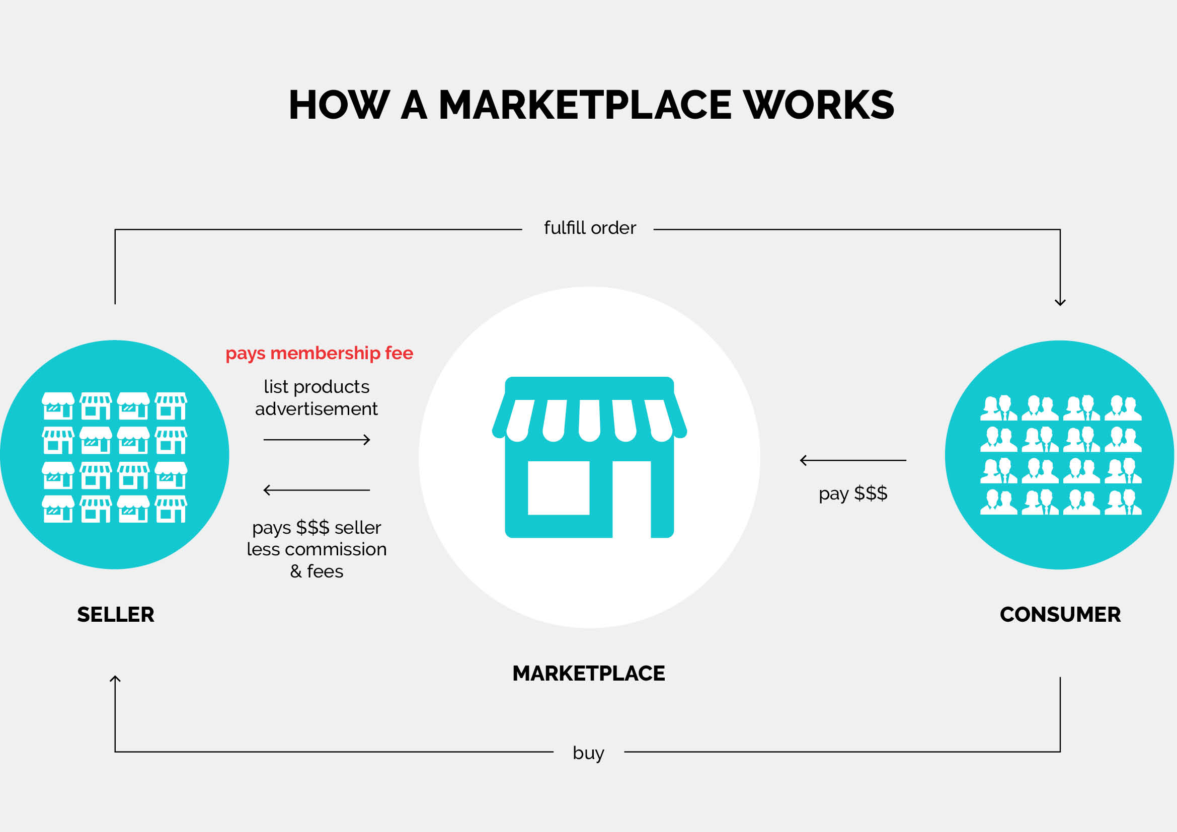 marketplacer review
